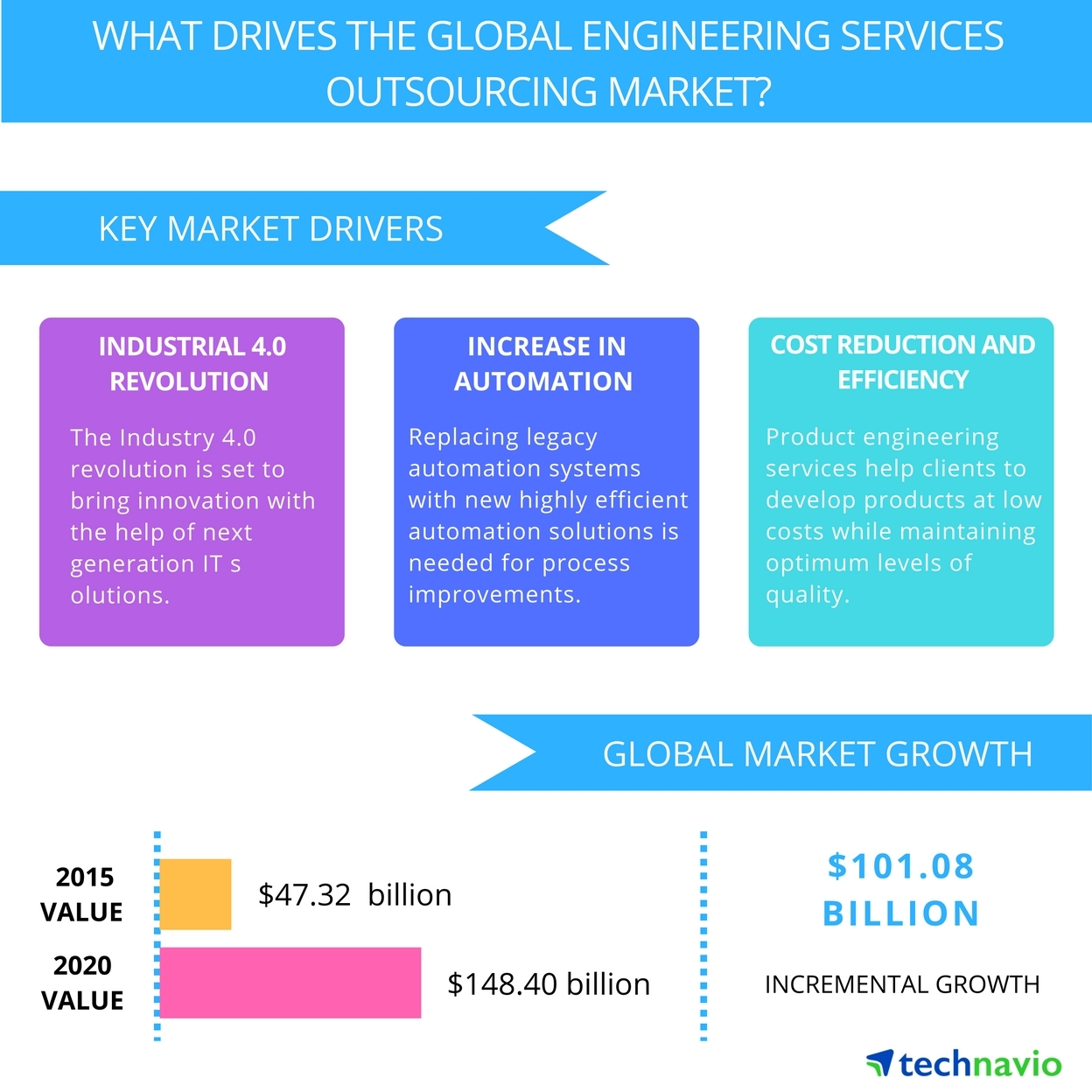 Top  Emerging Trends Impacting The Global Engineering Services Engineering Services Outsourcing Top  Emerging Trends Impacting Global Engineering