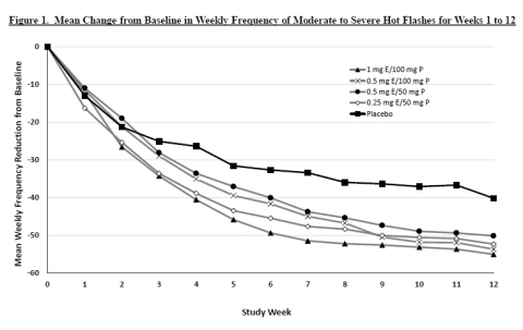 Figure 1. Mean Change from Baseline in Weekly Frequency of Moderate to Severe Hot Flashes for Weeks 1 to 12 (Graphic: Business Wire)