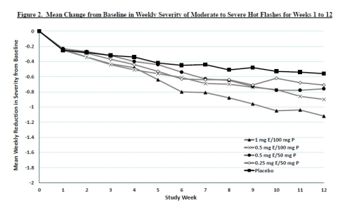 Figure 2. Mean Change from Baseline in Weekly Severity of Moderate to Severe Hot Flashes for Weeks 1 to 12 (Graphic: Business Wire)