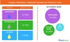 Technavio publishes a new market research report on the global personal lubricant market from 2016-2020. (Graphic: Business Wire)