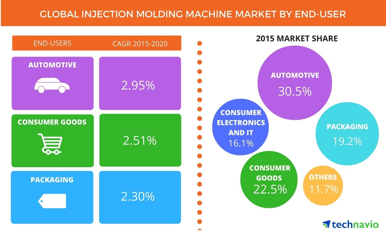 Market Trends In Food Industry