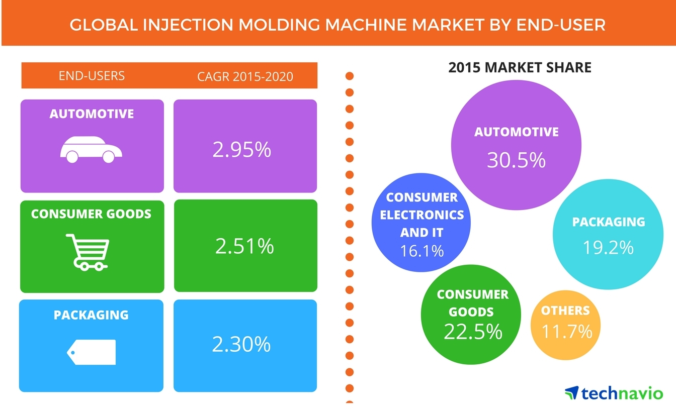 "powder injection molding market global industry Future market insights has announced the addition of the ""powder injection molding market: global industry analysis and opportunity assessment 2014 - 2020 report to their offering."