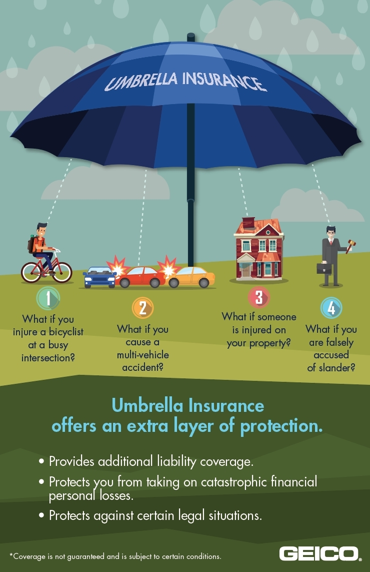 Geico Says Umbrella Insurance Offers A Canopy Of Extra Protection