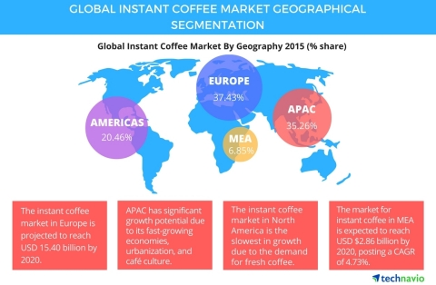 Market research report for coffee in