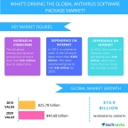 Technavio publishes a new market research report on the global antivirus software package market from 2016-2020. (Graphic: Business Wire)
