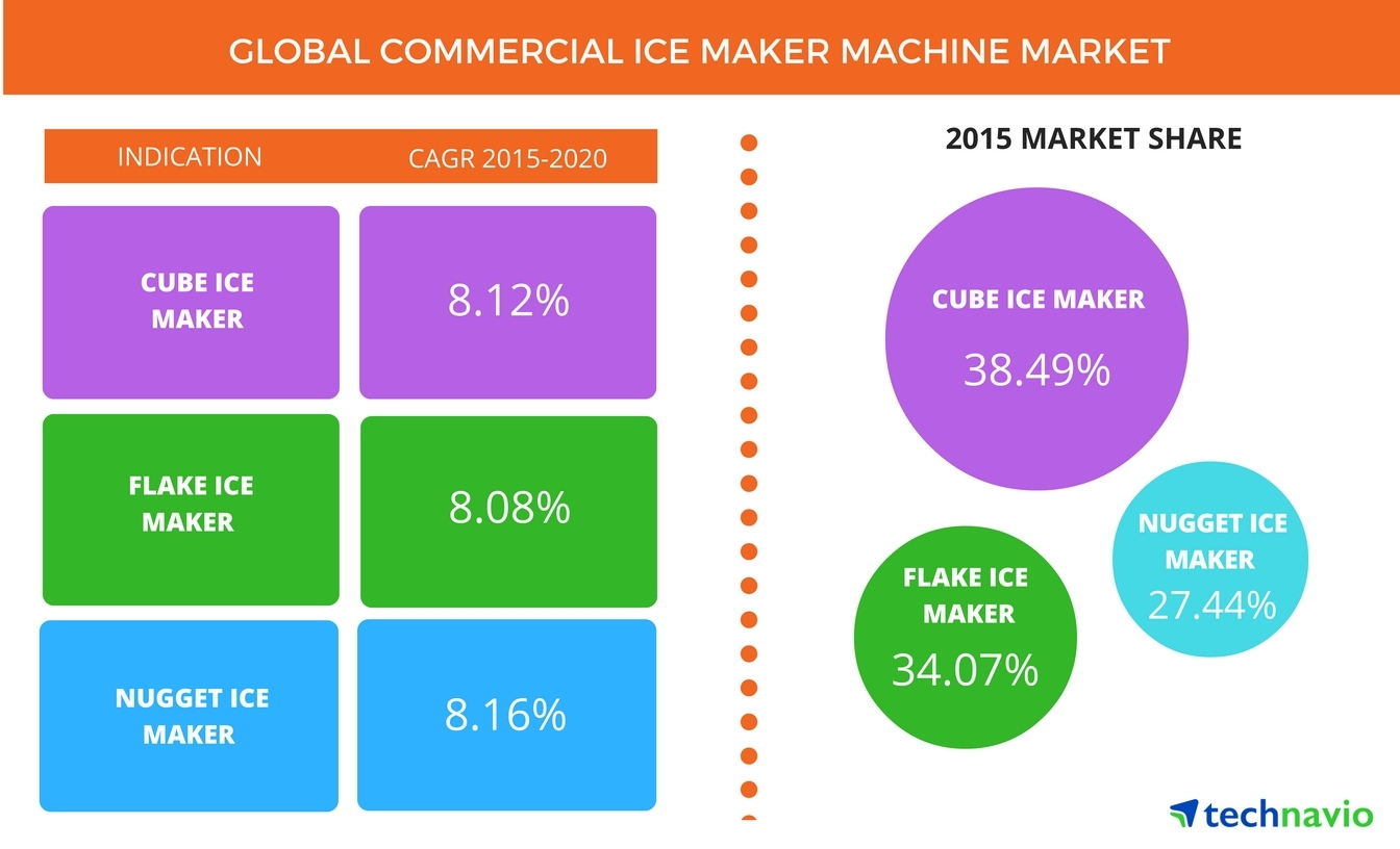 global commercial ice maker machine market through 2020 owing to rh businesswire com