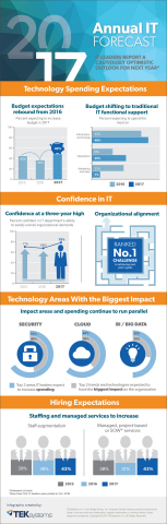 TEKsystems 2017 IT Forecast Infographic: IT Leaders Report a Cautiously Optimistic Outlook for Next Year (Graphic: Business Wire)