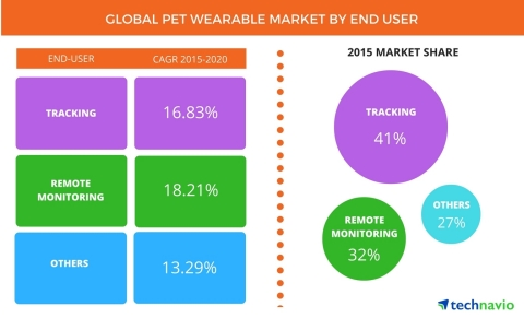 Technavio publishes a new market research report on the global pet wearable market from 2016-2020. (Photo: Business Wire)