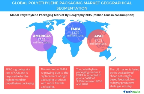 Technavio publishes a new market research report on the global polyethylene packaging market from 2016-2020. (Photo: Business Wire)