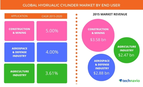 Technavio publishes a new market research report on the global hydraulic cylinder market from 2016-2020 (Graphic: Business Wire).