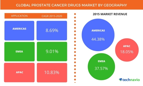 Technavio publishes a new market research report on the global prostate cancer drugs market from 2016-2020. (Photo: Business Wire)