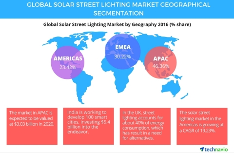 Technavio publishes a new market research report on the global solar street lighting market from 2016-2020. (Graphic: Business Wire)