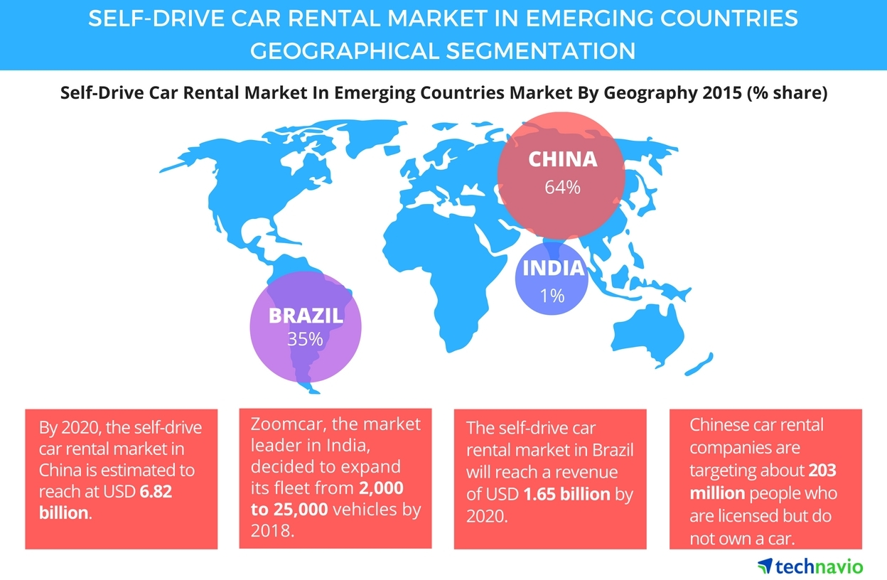 Tourism To Boost The Self Drive Car Rental Market In Emerging