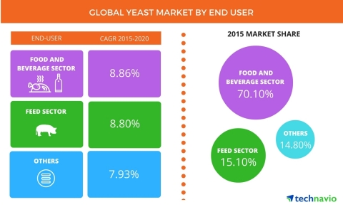 Technavio publishes a new market research report on the global yeast market from 2016-2020. (Photo: Business Wire)