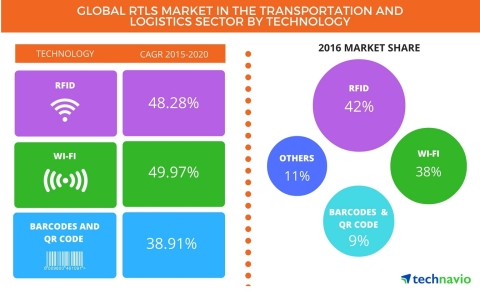 Technavio publishes a new market research report on the global RTLS market in the transportation and logistics sector from 2016-2020. (Photo: Business Wire)