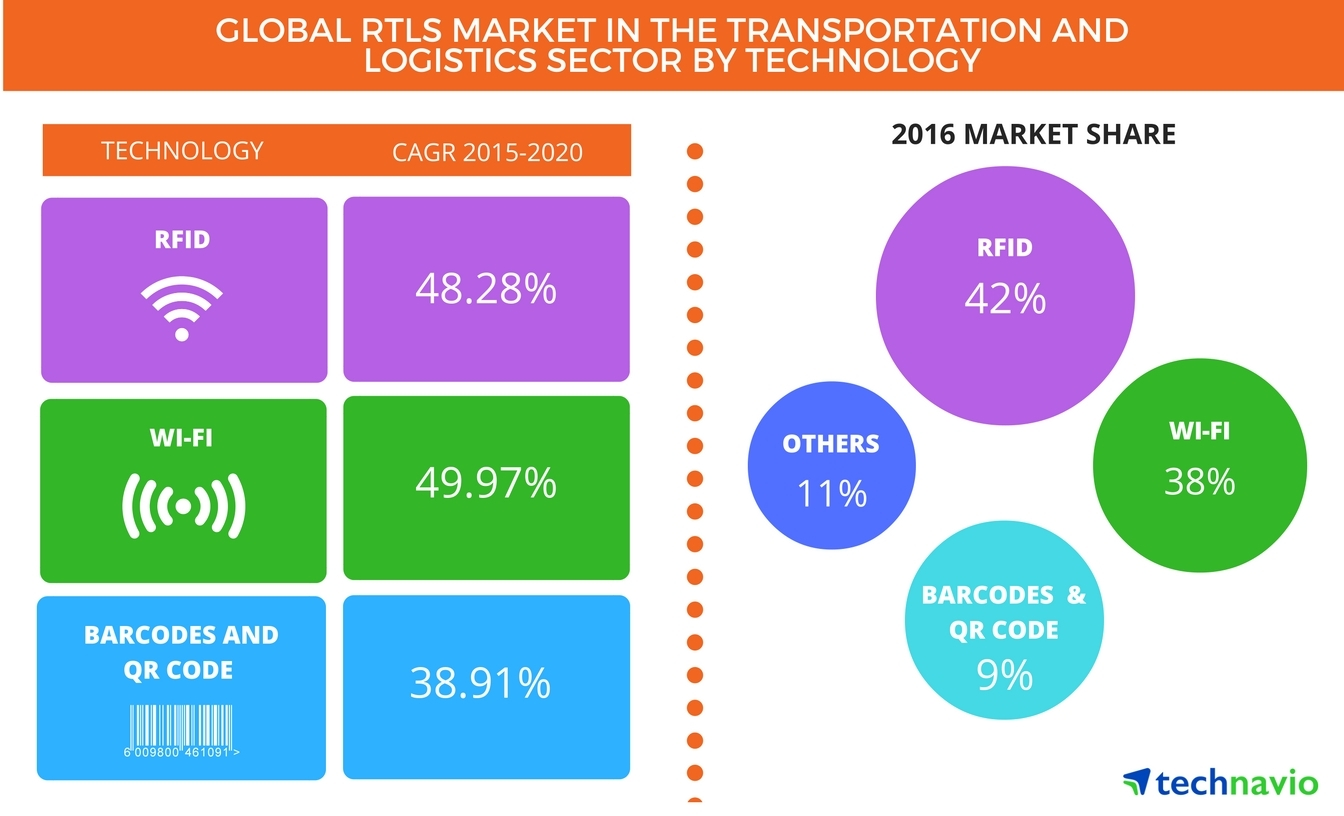 rtls market in the transportation and logistics sector to showcase a