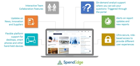 The SpendEdge procurement market intelligence platform provides insights on 100+ spend categories. (Graphic: Business Wire)