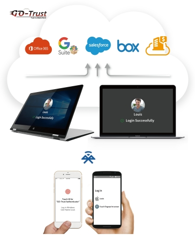 You and your smart phone make login simple and secure from computer to cloud (Photo: Business Wire)