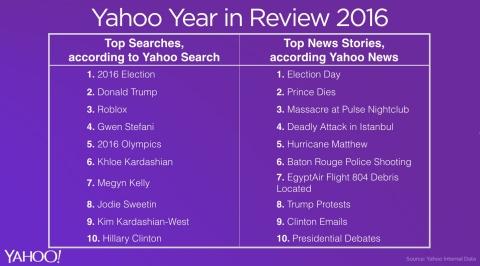 Year in Review 2016 di Yahoo: Le celebrità più ricercate, le notizie più popolari, le principali tendenze della moda e altro ancora
