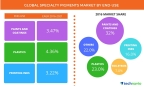 Technavio publishes a new market research report on the global specialty pigments market from 2016-2020. (Graphic: Business Wire)