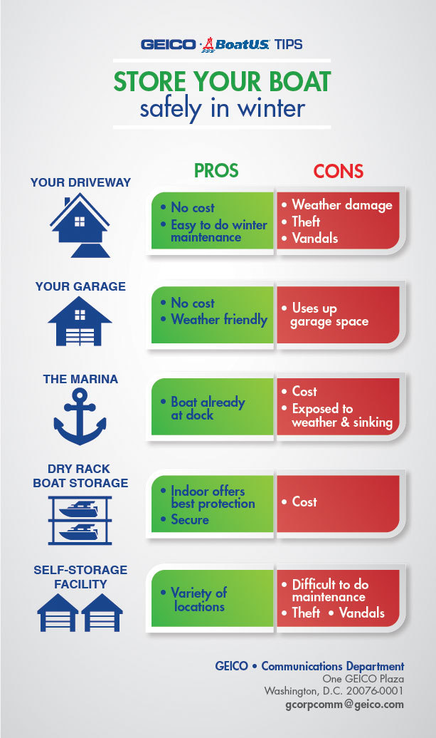 GEICO/BoatUS offer pros and cons of where to store your boat