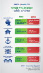 GEICO/BoatUS offer pros and cons of where to store your boat this winter (Graphic: Business Wire)