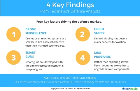 Technavio publishes key highlights and figures from several sectors under the defense industry. (Graphic: Business Wire)