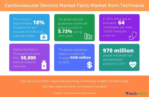 Technavio publishes key highlights and figures from several sectors under the cardiovascular devices industry. (Graphic: Business Wire)