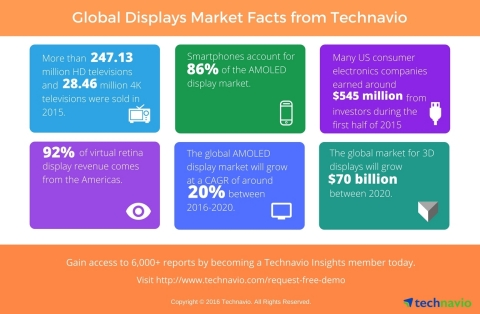 Technavio publishes key highlights and figures from several sectors under the displays industry. (Graphic: Business Wire)