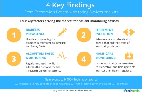 Technavio publishes key highlights and figures from several sectors under the patient monitoring devices industry. (Photo: Business Wire)