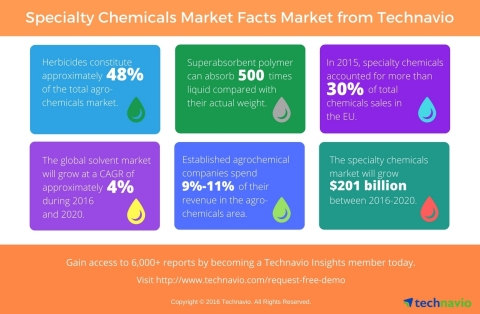 Technavio publishes key highlights and figures from several sectors under the specialty chemicals industry. (Photo: Business Wire)