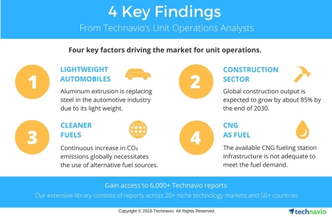 Technavio publishes key highlights and figures from several sectors under the unit operations industry. (Graphic: Business Wire)