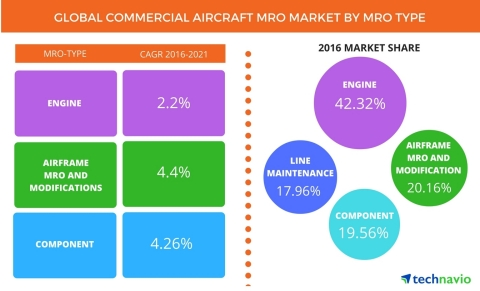 Technavio publishes a new market research report on the global commercial aircraft MRO market from 2016-2020. (Photo: Business Wire)