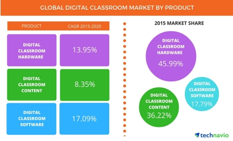 Technavio publishes a new market research report on the global digital classroom market from 2016-2020. (Photo: Business Wire)