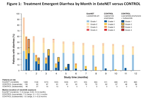 Figure 1: Treatment Emergent Diarrhea by Month in ExteNET versus CONTROL (Graphic: Business Wire)