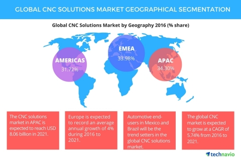 Technavio publishes a new market research report on the global computer numerical control (CNC) solutions market from 2017-2021. (Graphic: Business Wire)