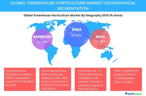 Technavio publishes a new market research report on the global greenhouse horticulture market from 2016-2020. (Photo: Business Wire)