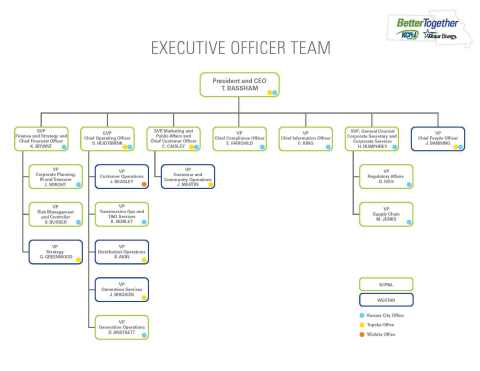 KCP&L and Westar combined executive officer team (Graphic: Business Wire)