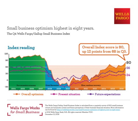 Small business optimism at highest point in eight years (Graphic: Wells Fargo & Company)