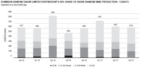 DOMINION DIAMOND DIAVIK LIMITED PARTNERSHIP'S 40% SHARE OF DIAVIK DIAMOND MINE PRODUCTION – CARATS (reported on a one-month lag) (Graphic: Business Wire)