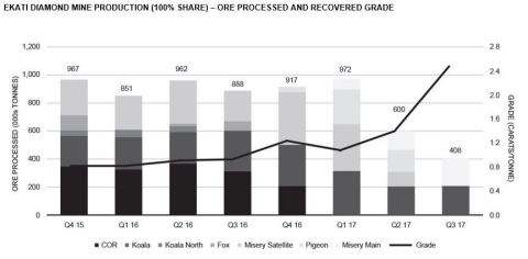 EKATI DIAMOND MINE PRODUCTION (100% SHARE) – ORE PROCESSED AND RECOVERED GRADE (Graphic: Business Wire)