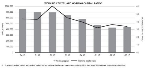WORKING CAPITAL AND WORKING CAPITAL RATIO (Graphic: Business Wire)