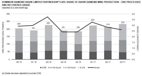 DOMINION DIAMOND DIAVIK LIMITED PARTNERSHIP'S 40% SHARE OF DIAVIK DIAMOND MINE PRODUCTION – ORE PROCESSED AND RECOVERED GRADE (reported on a one-month lag) (Graphic: Business Wire)