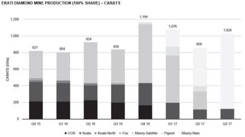 EKATI DIAMOND MINE PRODUCTION (100% SHARE) – CARATS (Graphic: Business Wire)