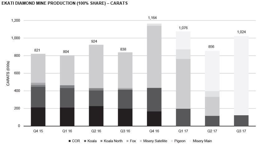 EKATI DIAMOND MINE PRODUCTION (100% SHARE) – CARATS (Graphic: Business Wire)