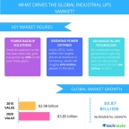 Technavio publishes a new market research report on the global industrial uninterruptible power supply market from 2017-2021.  (Graphic: Business Wire)