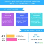 Technavio publishes a new market research report on the private-label food and beverage market in the US from 2016-2020. (Graphic: Business Wire)