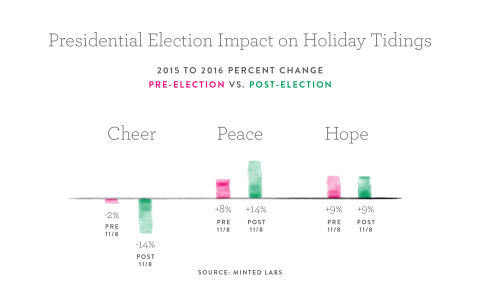Minted Holiday Stats; Courtesy of Minted Labs (Graphic: Business Wire)