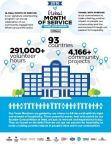 Hilton's Global Month of Service (Graphic: Business Wire)