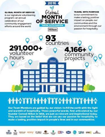Hilton celebra su mes de servicio global anual
